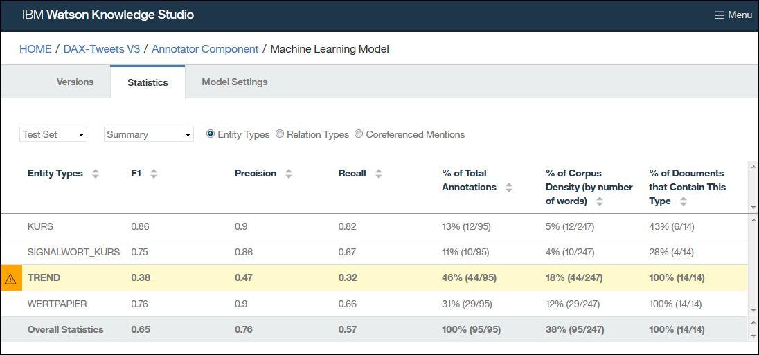 WKS Modell Ergebnisse Erwähnungen
