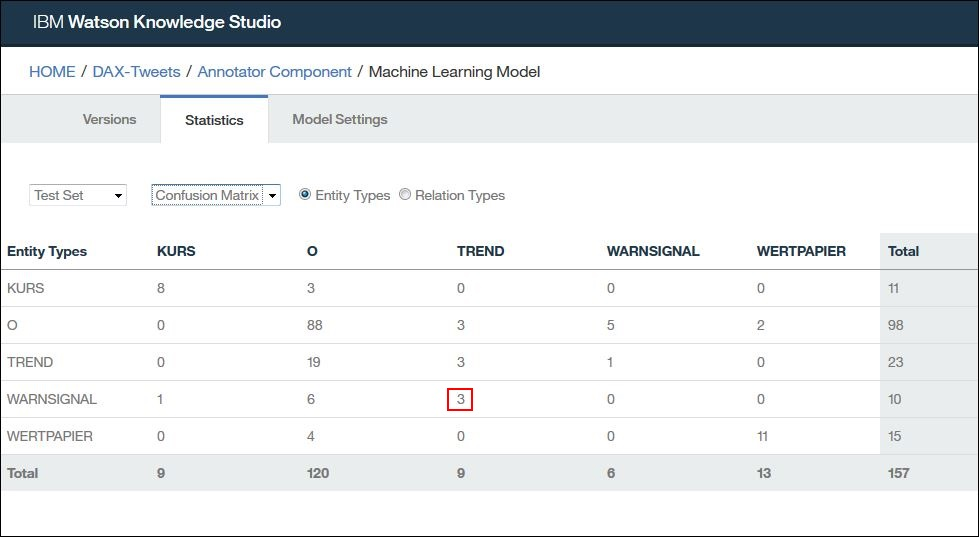 WKS Modell Ergebnisse erstes Training - Confusion Matrix